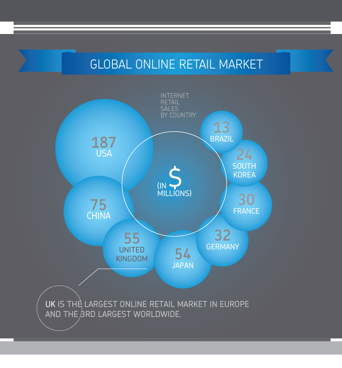 infographic global retail market