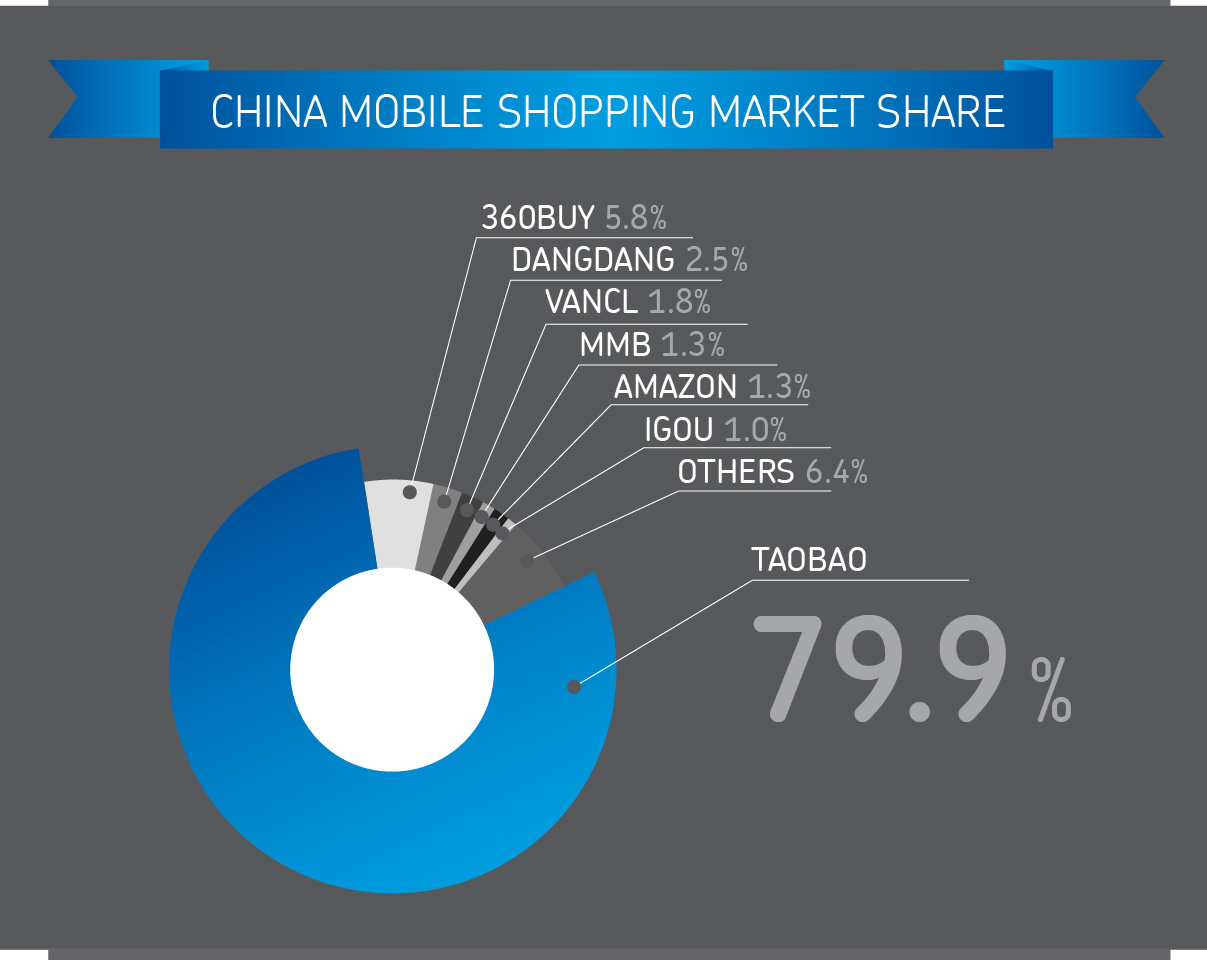 infographic china online-shopping cross-border ecommerce